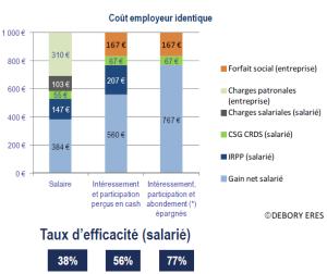 optimisation rémunération épargne salariale 2