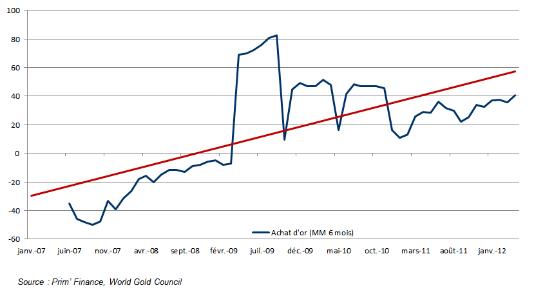 achat d'or des banques centrales