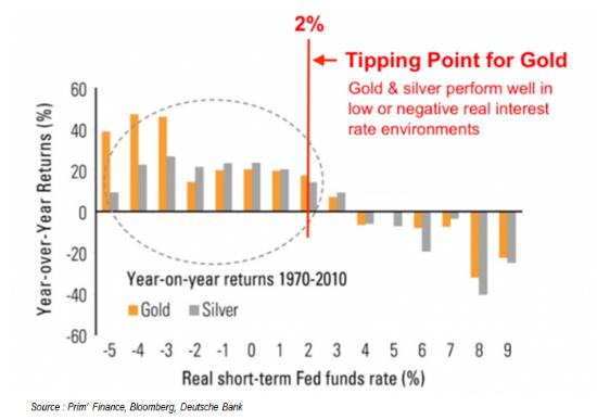 or et taux bas