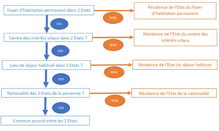 schéma détermination résidence fiscale France étapes