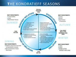 kondratiev-seasons-invest
