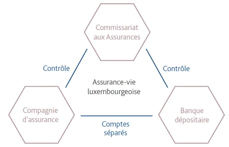 triangle de sécurité assurance-vie luxembourg