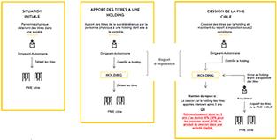 schéma de l'apport-cession en holding du 150-0 B Ter