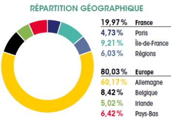 Allocation géographique de la SCPI LF Europimmo 2T2019