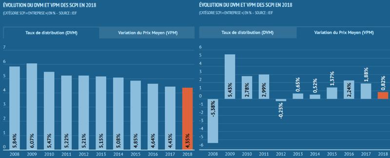 évolution des prix et du rendement des SCPI 2018