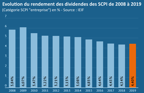 rendement_scpi_2008_2019
