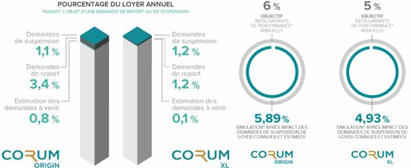 scpi_corum_crise_2020