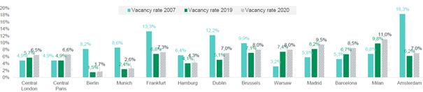 taux_vacances_bureaux_2020