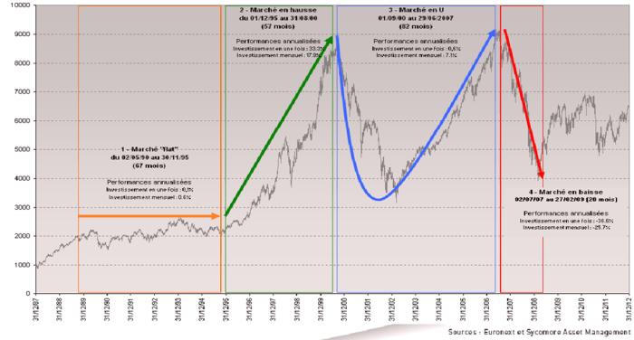bourse investissement progressif