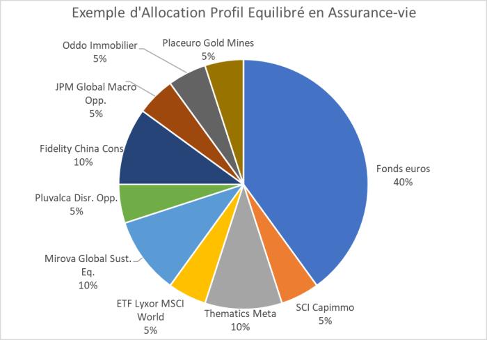 exemple allocation bourse assurance-vie